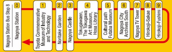 Nagoya Meguru Routes