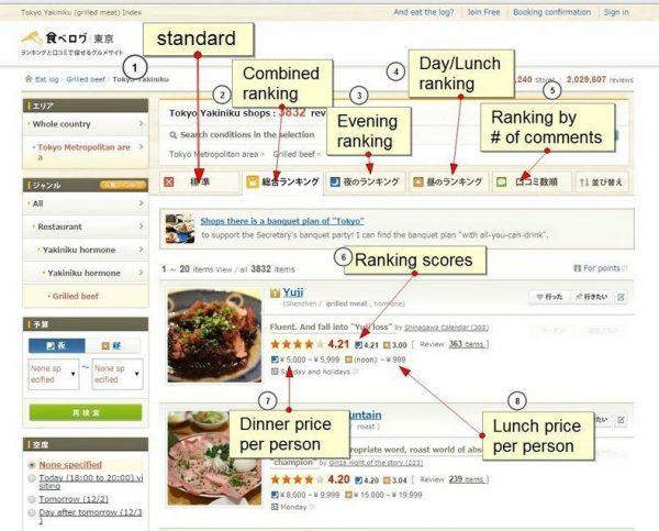 Tabelog List View | Just One Cookbook
