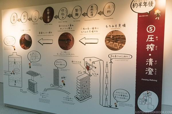 sign explaining soy sauce production process of pressing and refining at Kikkoman Factory in Noda Japan | justonecookbook.com
