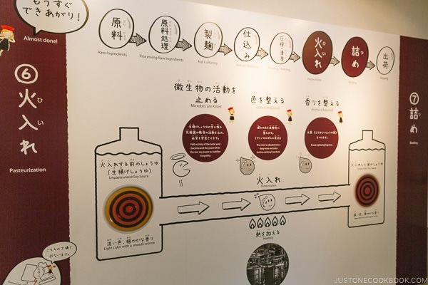 sign explaining soy sauce production process where it's pasteurized at Kikkoman Factory in Noda Japan | justonecookbook.com
